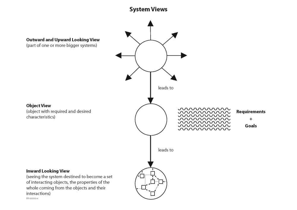 medium resolution of figure the three views of a systems approach