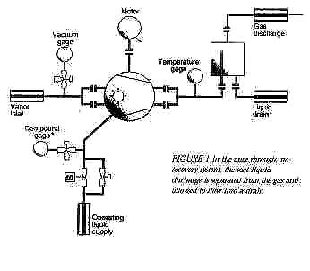 Installing Liquid Ring Vaccum Pump