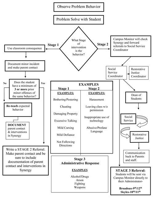 School Climate Handbook / Discipline Flow Chart