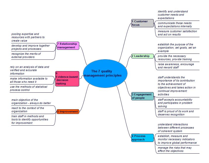 iso process audit turtle diagram steps of meiosis free demo online course iatf 16949 v 2016 automotive qms