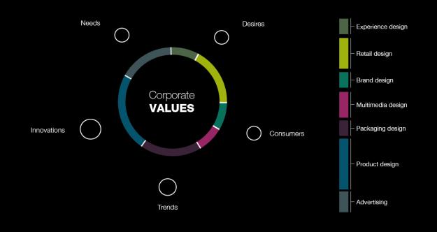 design strategy | http://www.pqdesign/