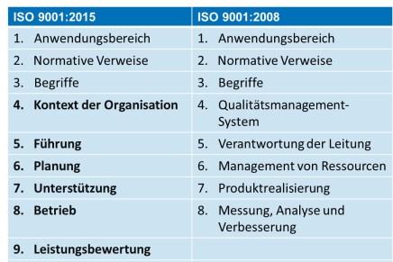 ISO 9001:2015 – Unternehmen brauchen einen Masterplan