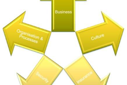 Die fünf Dimensionen des Risikomanagements