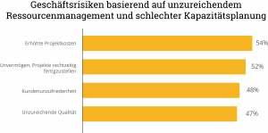 Geschäftsrisiken basierend auf unzureichendem Ressourcenmanagement und  schlechter Kapazitätsplanung © Grafik: Planview