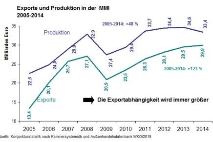 Exportabhängigkeit der österreichischen Maschinen- und Metallwarenindustrie wird immer größer