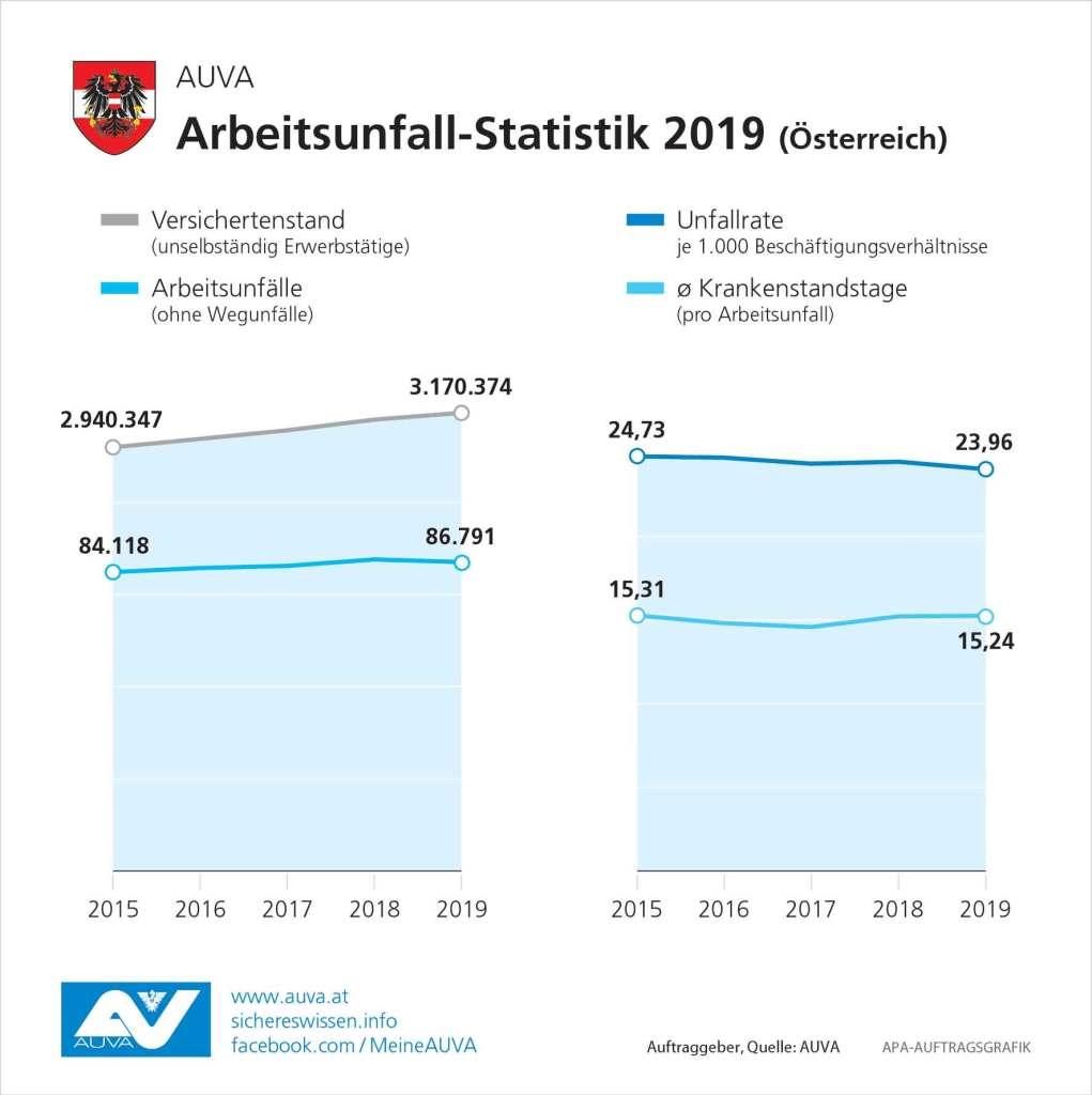 AUVA Arbeitsunfall-Statistik 2019