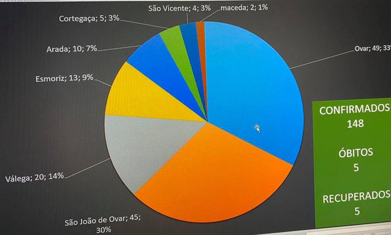 Município de Ovar regista 148 casos de Covid-19, 5 óbitos e 5 recuperados