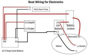 Boat Wiring