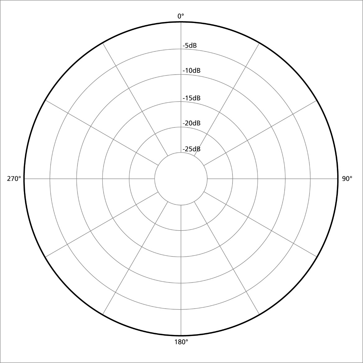 Polar Pattern Of A Microphone