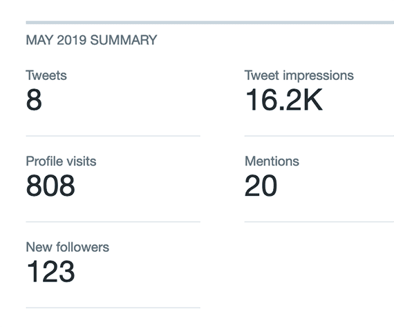 Twitter reports overall reach for your company's profile and shows the reach associated with a given tweet. Other social networks have similar analytics, as do third-party tools.