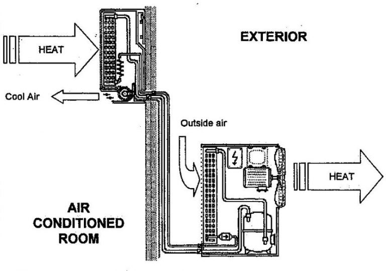 Split System Air Conditioners Installation and Designs