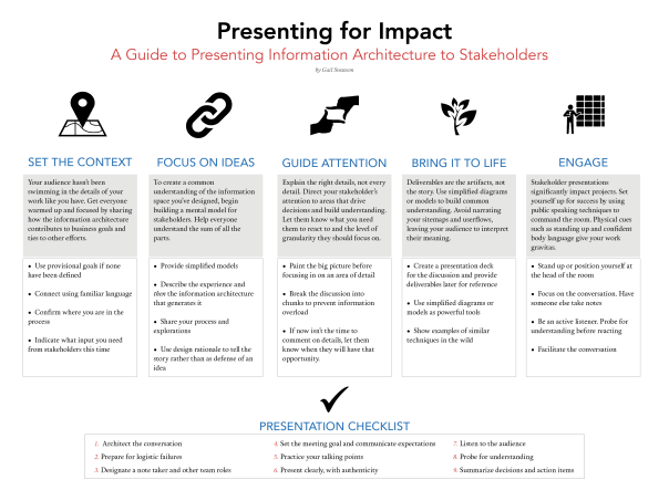 Presenting for Impact