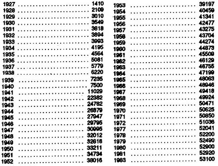 Monarch Serial Numbers