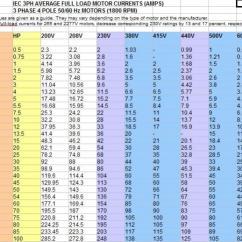 Franklin Electric Motor Wiring Diagram Car Sound System Setup Hp Amps Chart - Impremedia.net
