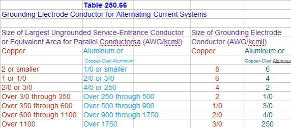 Nec Service Ground Wire Size Chart