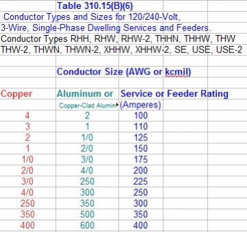 Nec wire size for 100 amp service choice image wiring table and nec wire size for 100 amp service gallery wiring table and wire size chart for 100 keyboard keysfo Image collections