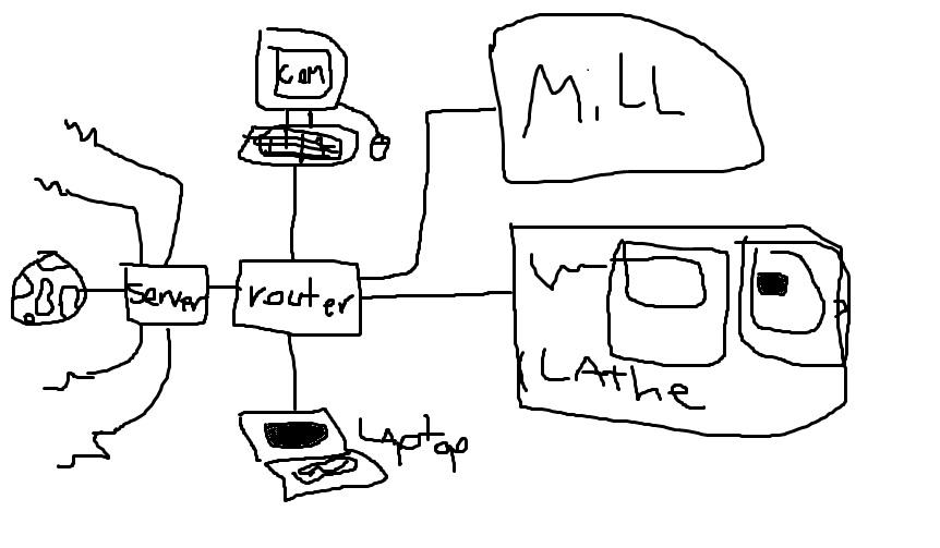 NEED HELP: Victor Taichung lathe network setup.
