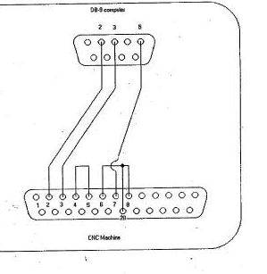 Db9 To Db25 Wiring Diagram RJ11 To DB9 Wiring Wiring