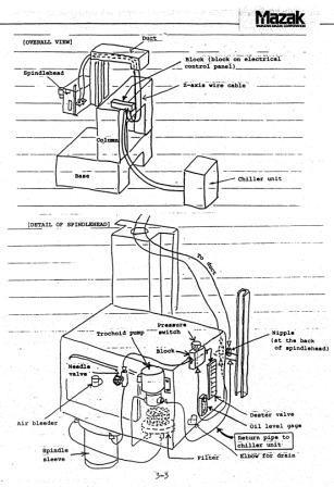 mazak VQC 20/40b spindle lube alarm