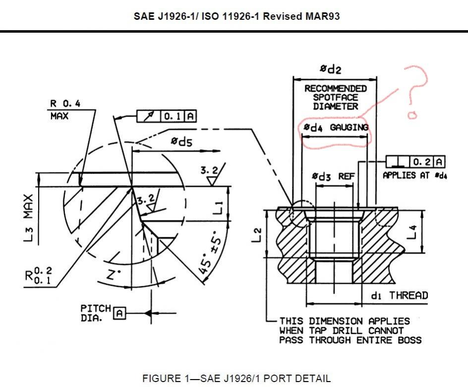 SAE J1926 Port Diagram: What is