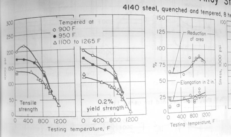 4140 steel phase diagram bodine b90 emergency ballast wiring heat treatment options for special application 4140heat strain jpg