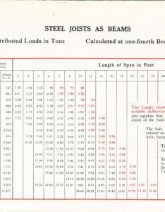 Steel beam charts also mersnoforum rh