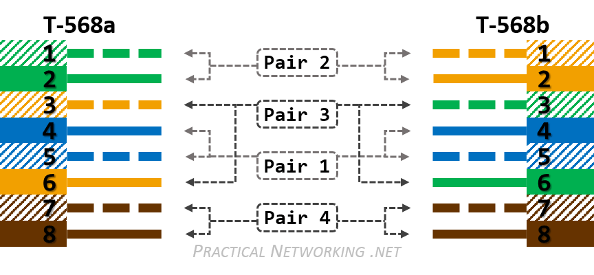 Ethernet Wiring Diagram 568b Ethernet Wiring 568a And 568b V4 Practical Networking Net
