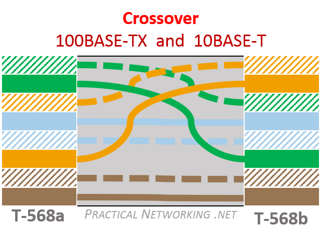 100 Base T Wiring Diagram Ethernet Wiring Practical Networking Net