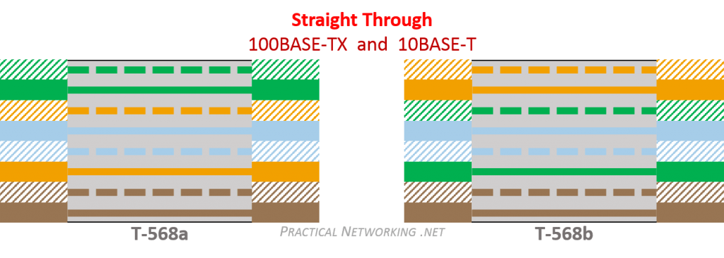 patch cable wiring diagram for trailers ethernet practical networking net straight through colors