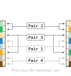 ethernet wiring practical networking net rj45 female connector wiring diagram cat 6 wiring diagram [ 2027 x 496 Pixel ]