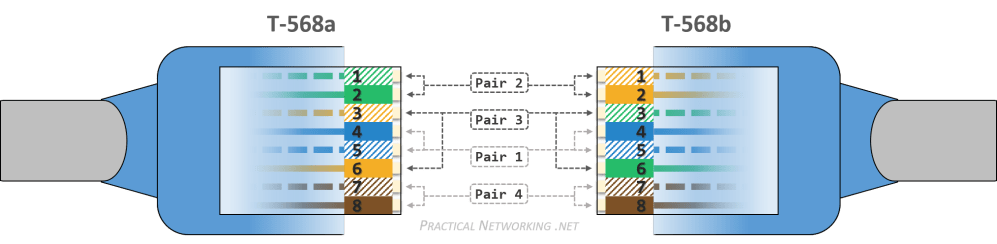 medium resolution of ethernet wiring t568a and t568b