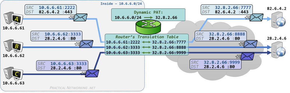 medium resolution of cisco nat configuration dynamic pat on ios router example outbound