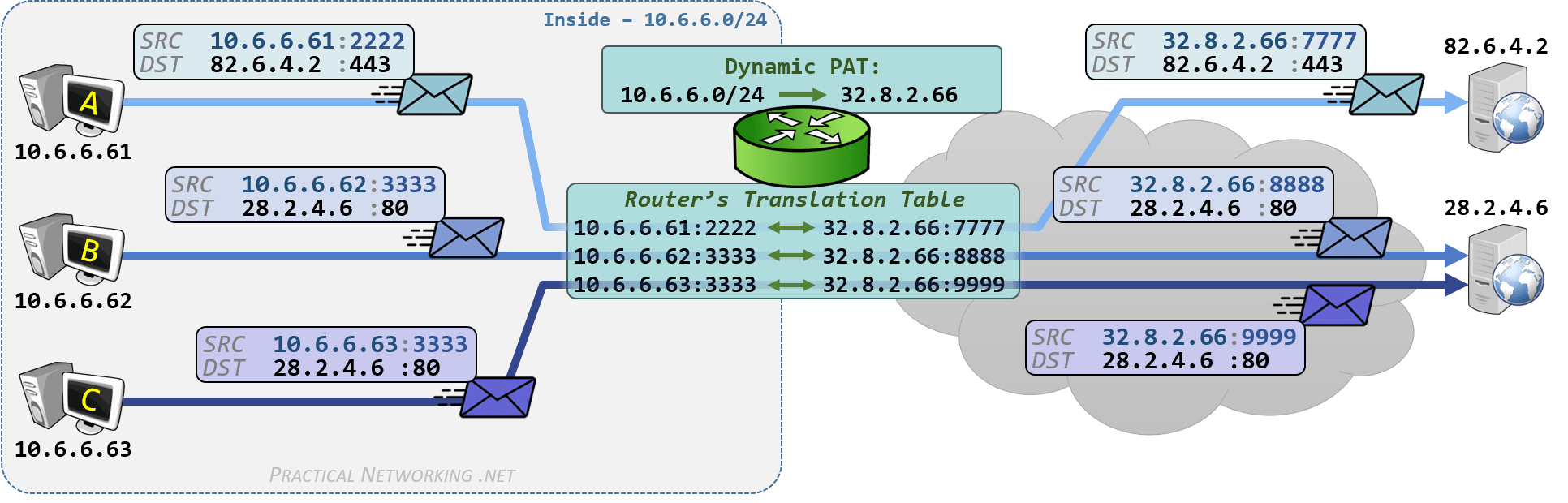 hight resolution of cisco nat configuration dynamic pat on ios router example outbound