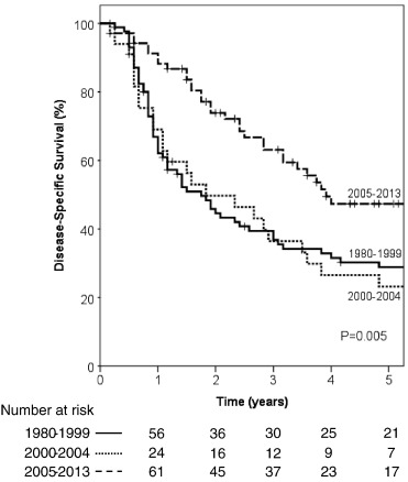 Impact of treatment year on survival and adverse effects