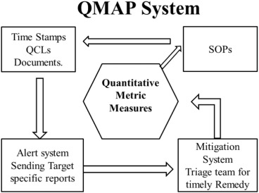 Data-driven management using quantitative metric and