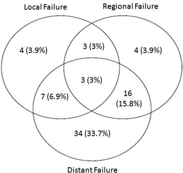 Patterns of locoregional failure in stage III non-small