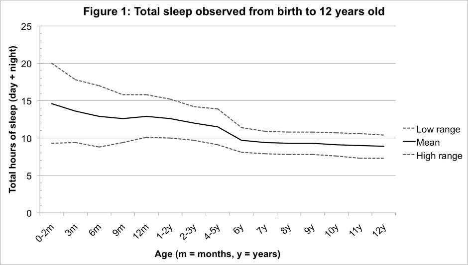 Baby sleep duration graph. Total sleep per 24 hours from birth to 12 years.