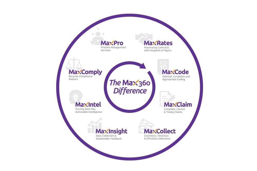 medium resolution of comprehensive revenue cycle solutions