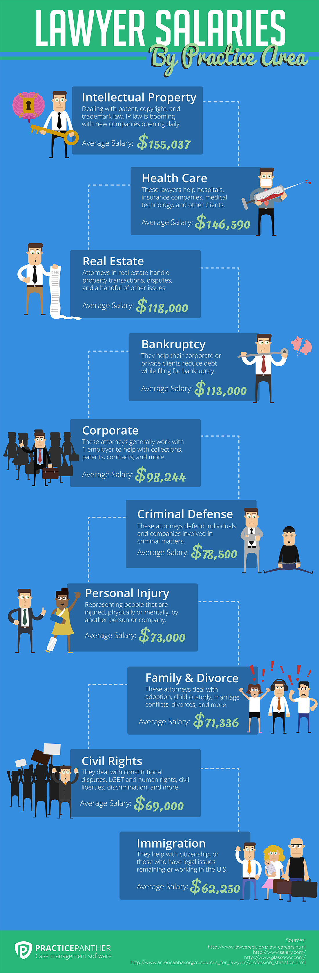 How Much Do Lawyers Make By Practice Area Infographic