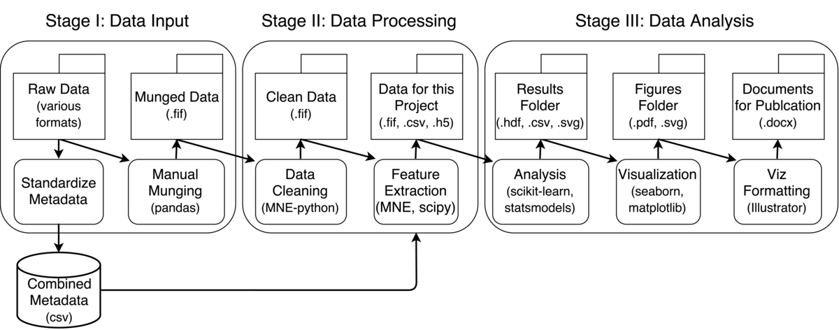 Feature Extraction and Data Wrangling for Predictive