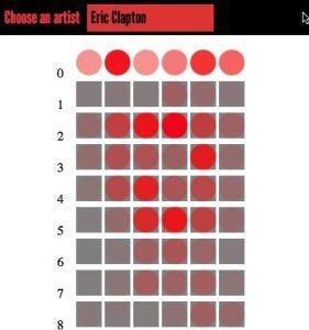 Eric Clapton's fretboard heatmap