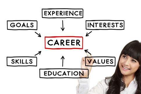 5 bodový plán, jak získat práci Vašich snů