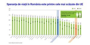 Rata mortalitatii evitabile prin preventie in Romania, in 2016, pe locul4 printre cele mai ridicate din Europa. SANATATEA, la noi, e… BOLNAVA! Raport prezentat la nivel european
