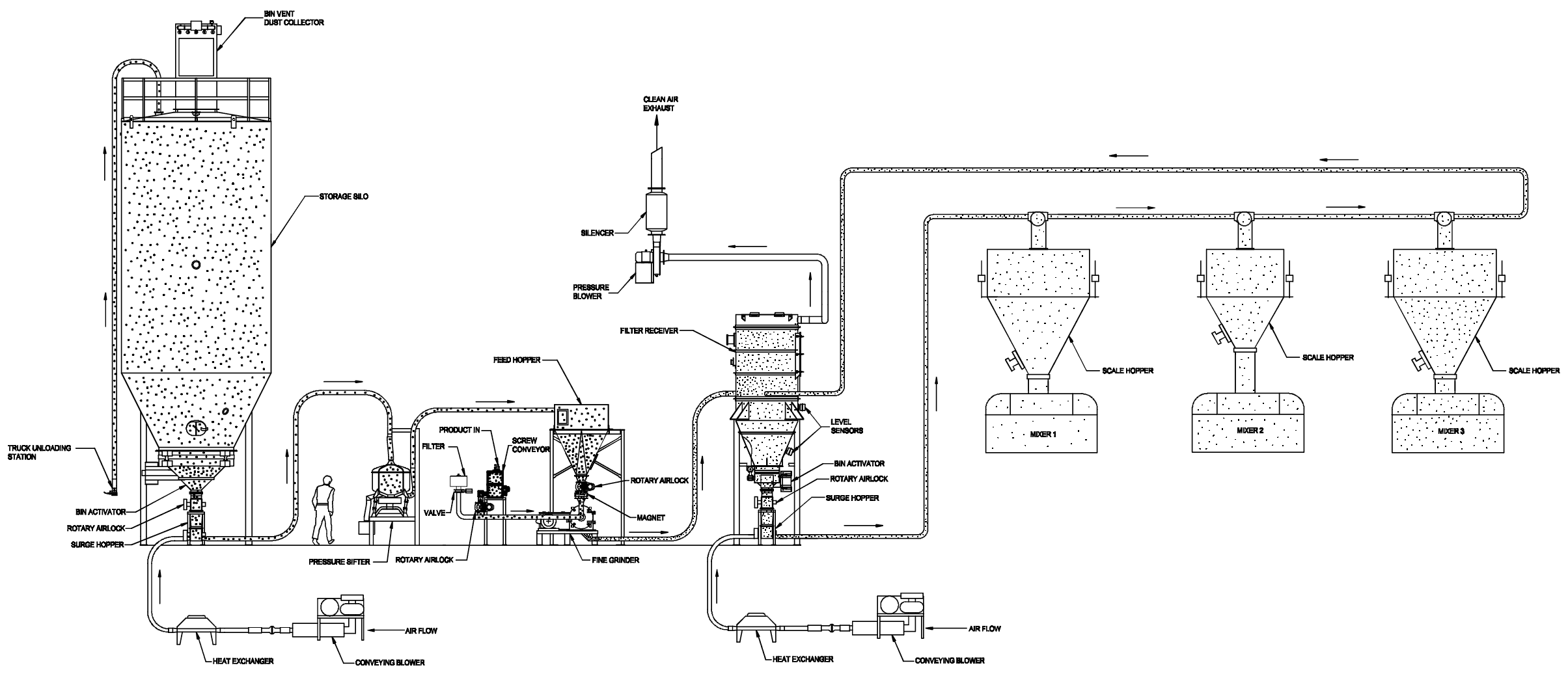 Sugar Grinding And Conveying System Upgrade