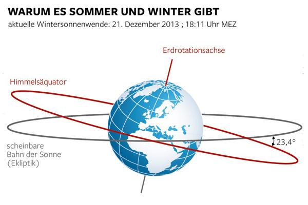wintersonnenwende-erdachse