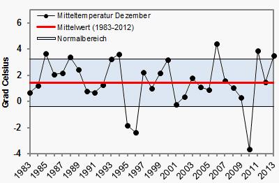 temepraturen-dezember-2013