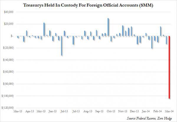 anleger-flucht-us-staatsanleihen2