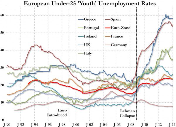 jugendarbeitslosigkeit-europa2
