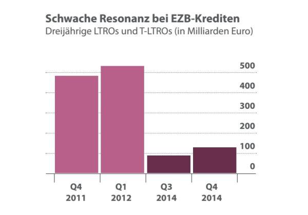 ezb-bonds-markt2
