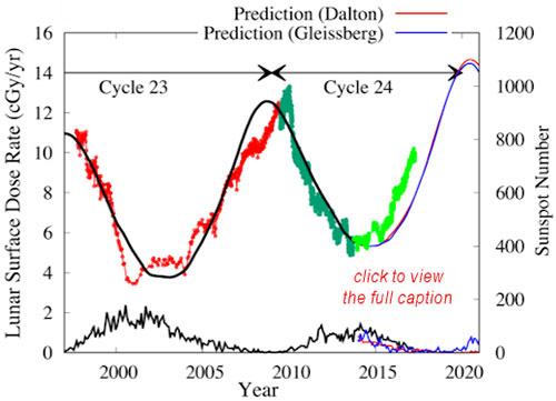 Die alarmierende kosmische Strahlensituation auf der Erde | PRAVDA ...